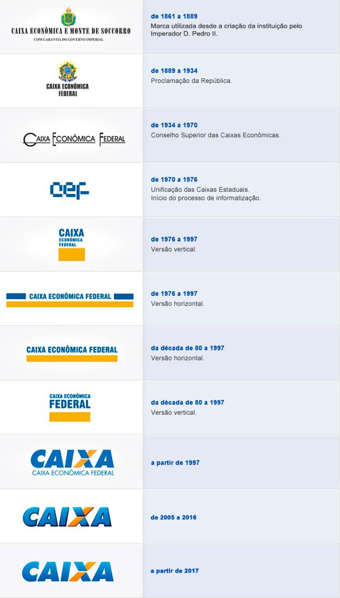 Linha do Tempo de Logos da Caixa Econômica Federal