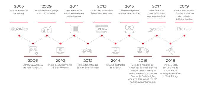 História da Jadlog - 2005 a 2019